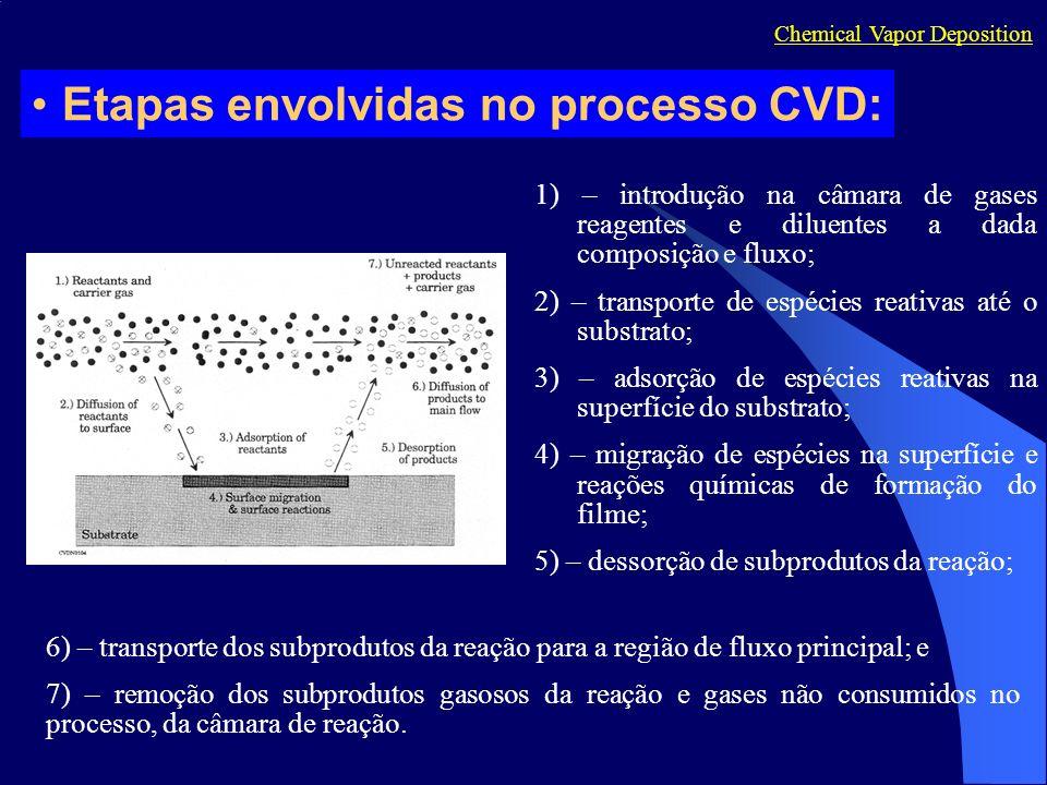 Etapas envolvidas no processo CVD: