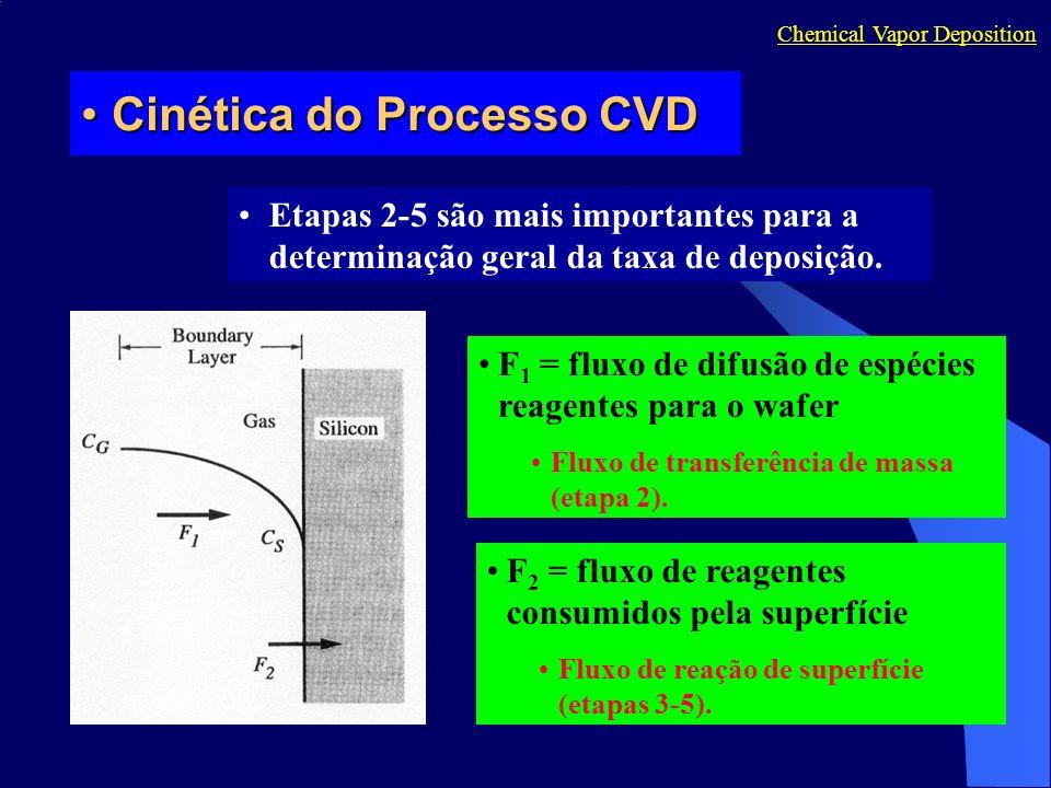 Cinética do Processo CVD