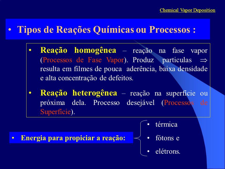 Tipos de Reações Químicas ou Processos :
