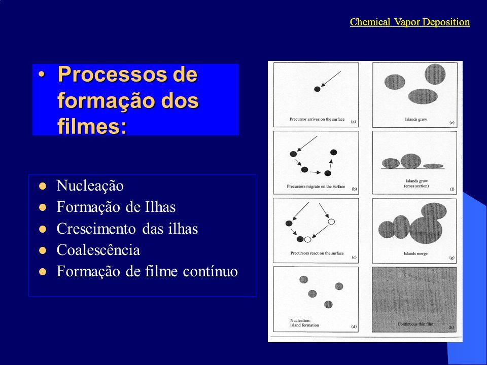 Processos de formação dos filmes:
