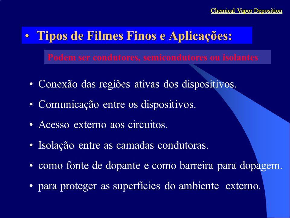 Tipos de Filmes Finos e Aplicações: