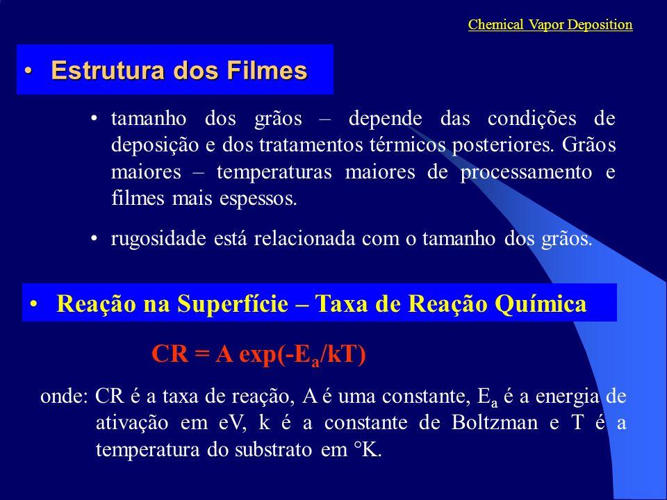Reação na Superfície – Taxa de Reação Química
