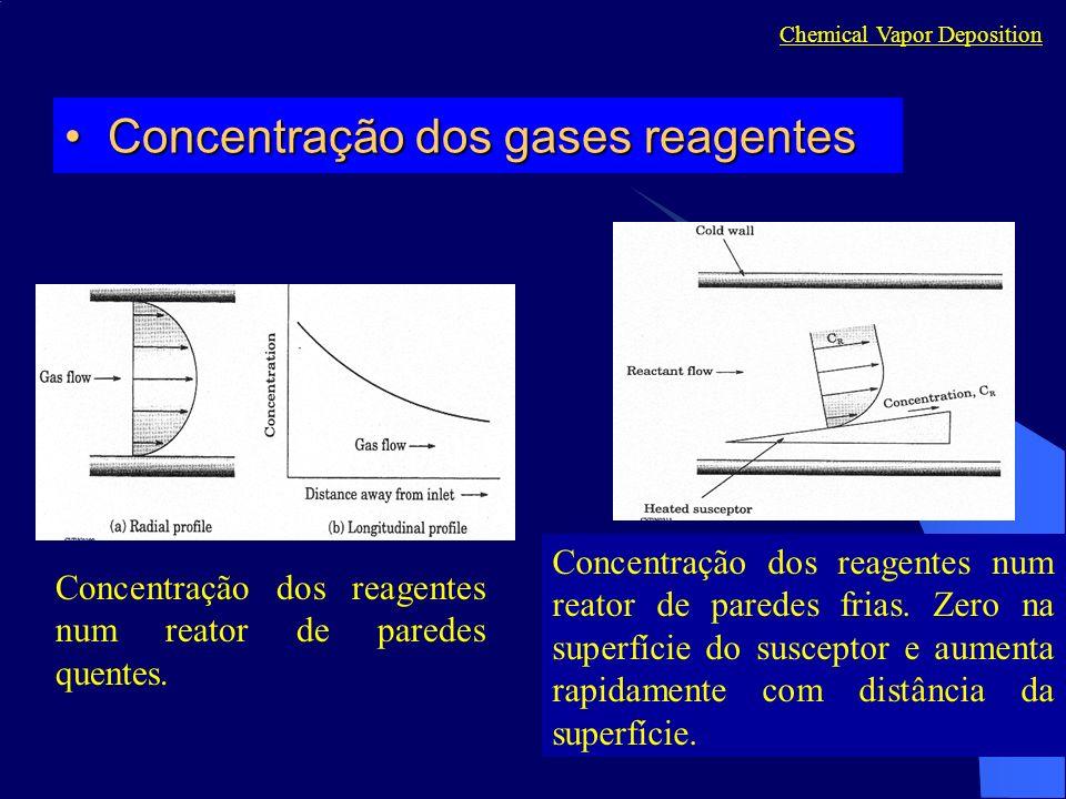 Concentração dos gases reagentes