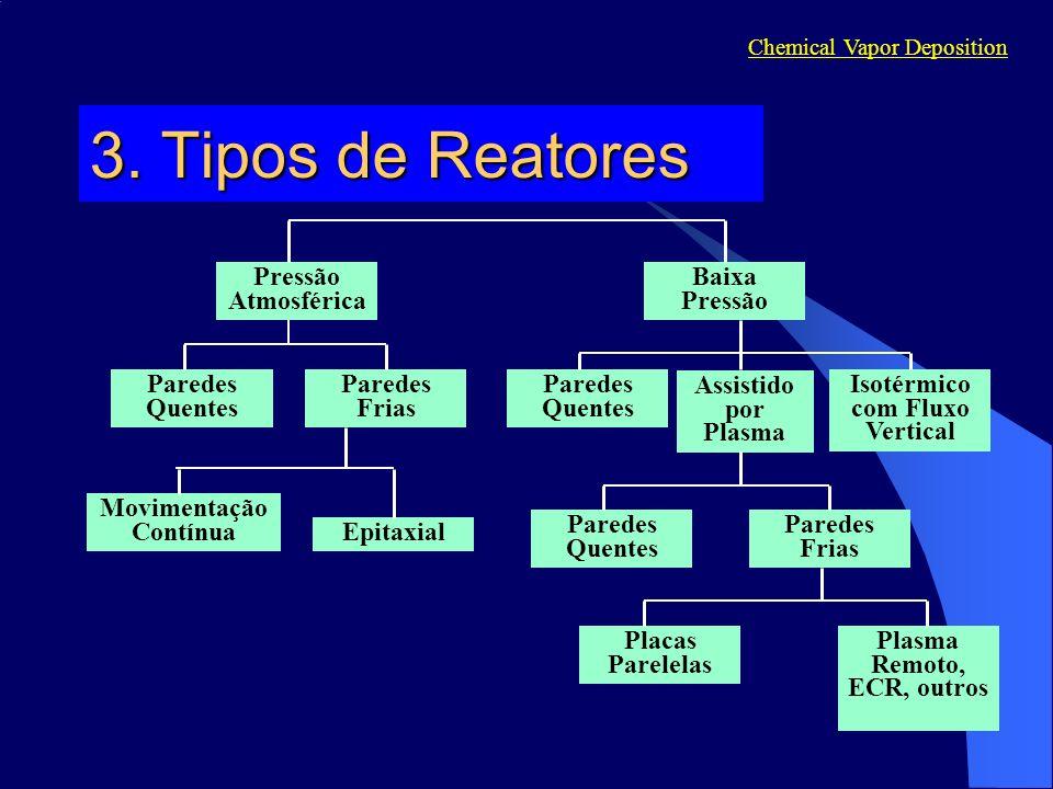 3. Tipos de Reatores Placas Parelelas Plasma Remoto, ECR, outros