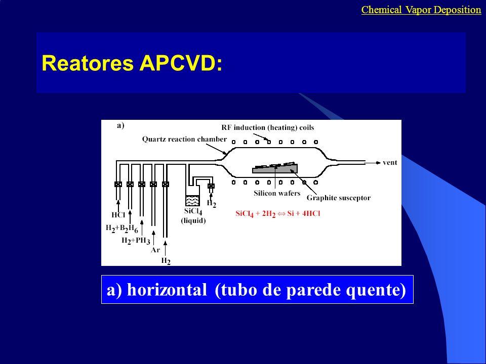Reatores APCVD: a) horizontal (tubo de parede quente)