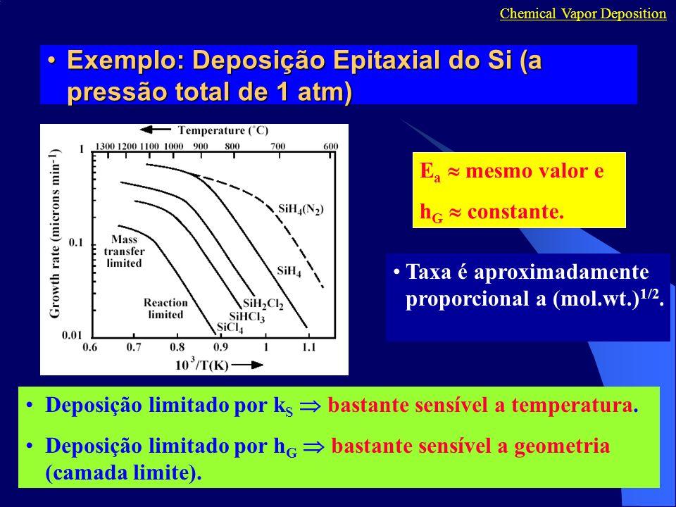 Exemplo: Deposição Epitaxial do Si (a pressão total de 1 atm)