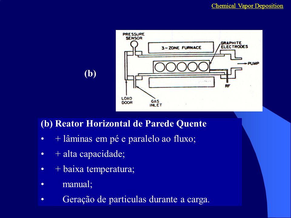 (b) Reator Horizontal de Parede Quente