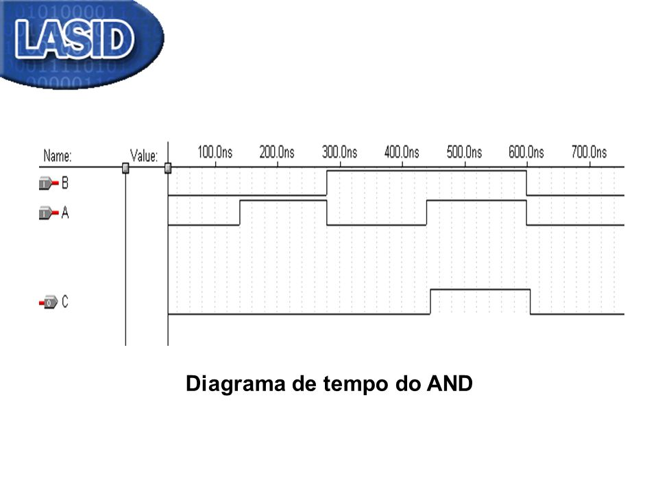 Diagrama de tempo do AND