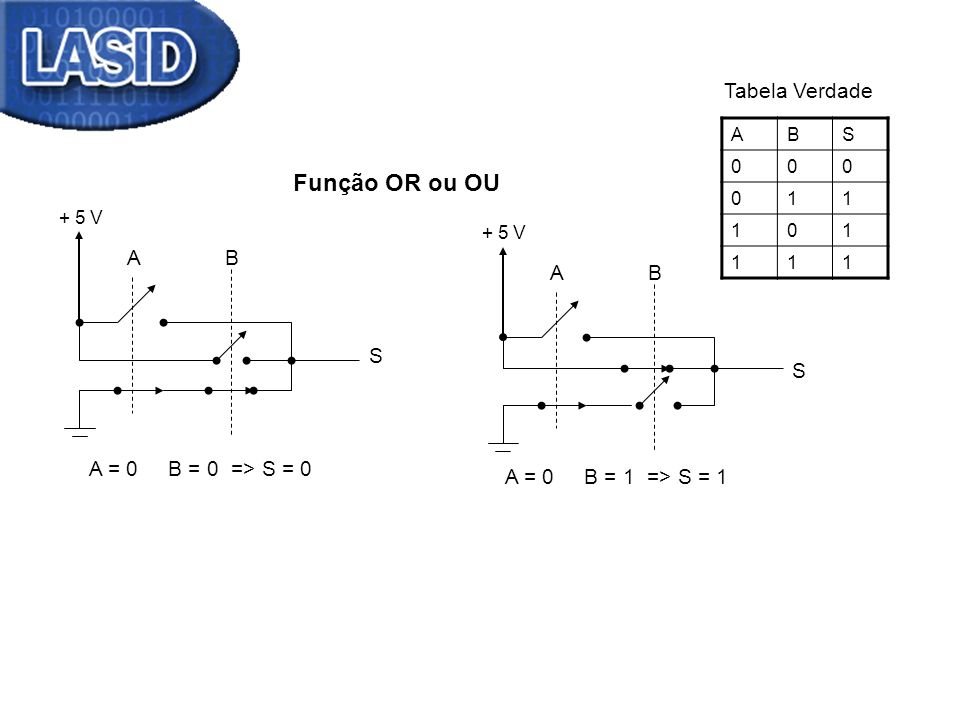 Função OR ou OU Tabela Verdade A B A B S S A = 0 B = 0 => S = 0