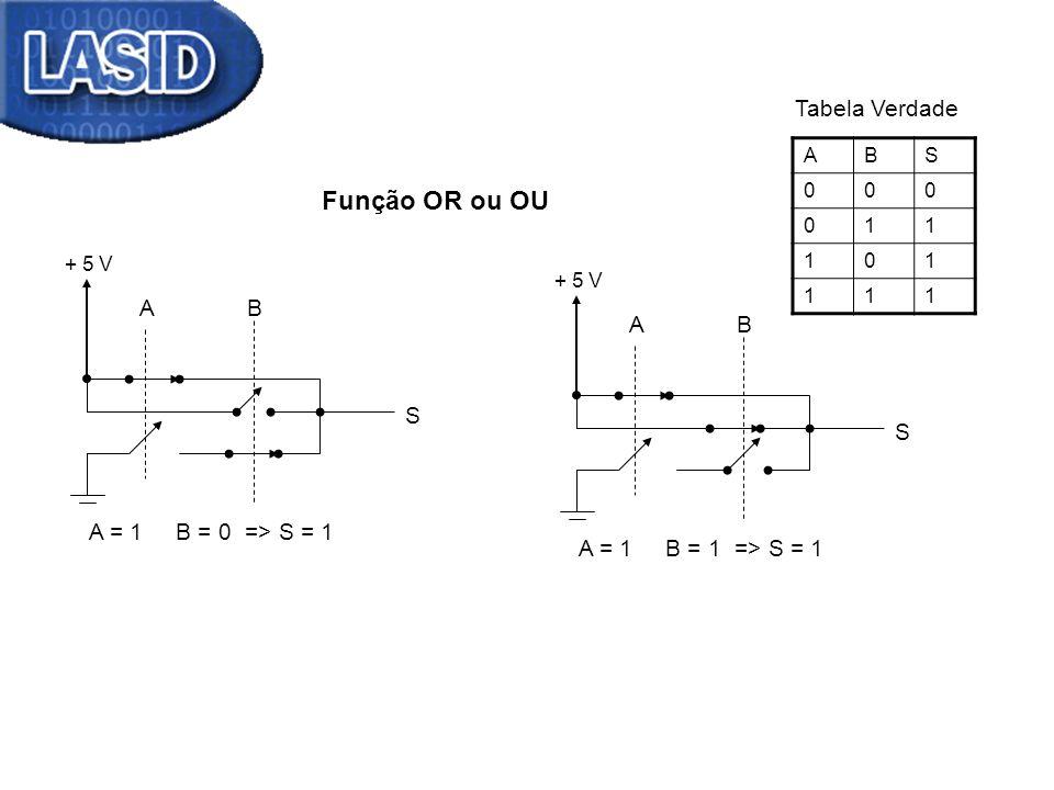 Função OR ou OU Tabela Verdade A B A B S S A = 1 B = 0 => S = 1