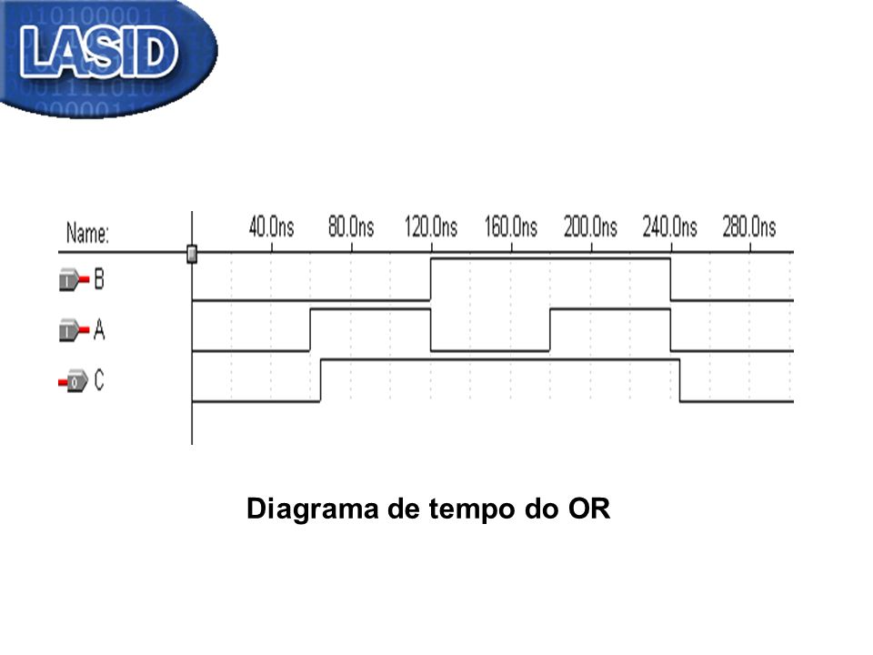 Diagrama de tempo do OR