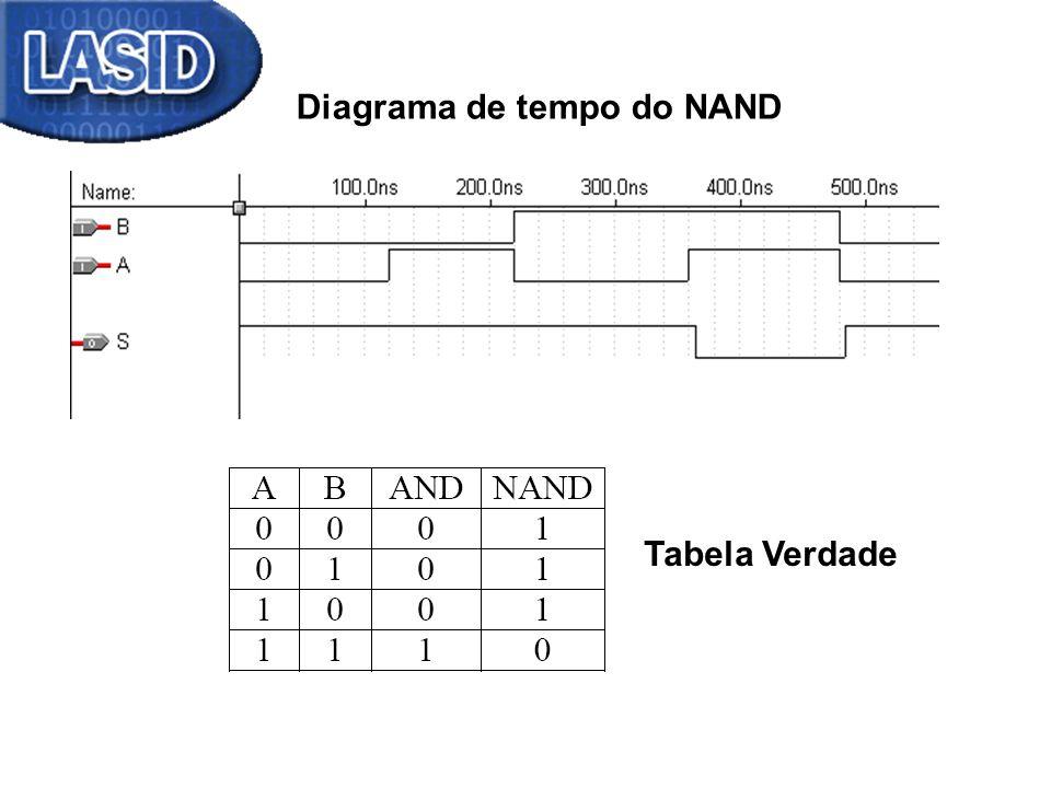 Diagrama de tempo do NAND