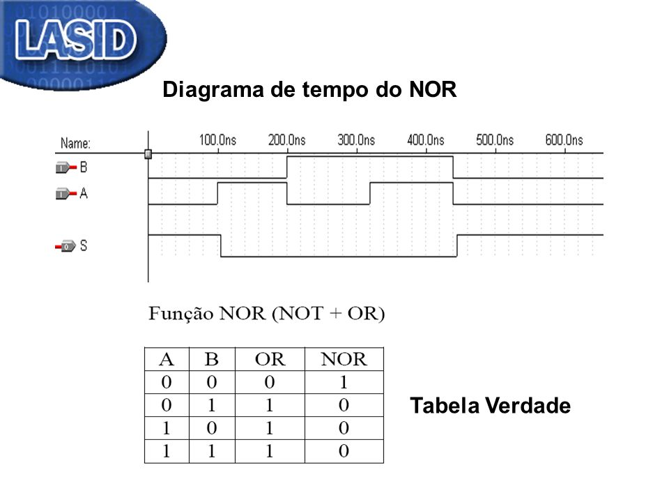Diagrama de tempo do NOR