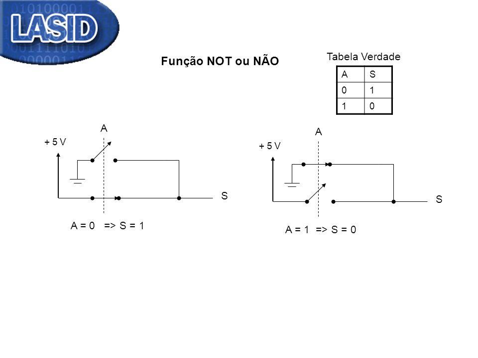 Função NOT ou NÃO Tabela Verdade A A S S A = 0 => S = 1