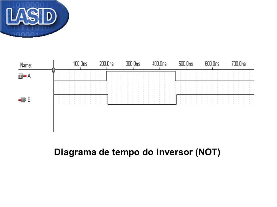 Diagrama de tempo do inversor (NOT)