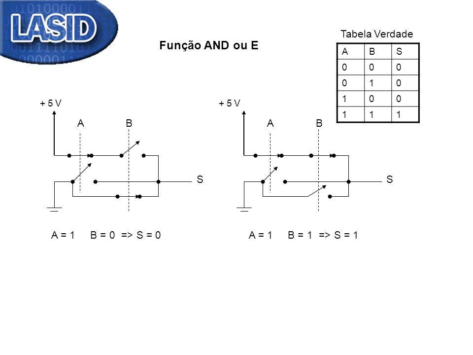 Função AND ou E Tabela Verdade A B A B S S A = 1 B = 0 => S = 0