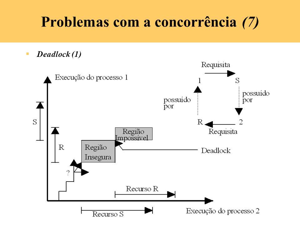 Problemas com a concorrência (7)