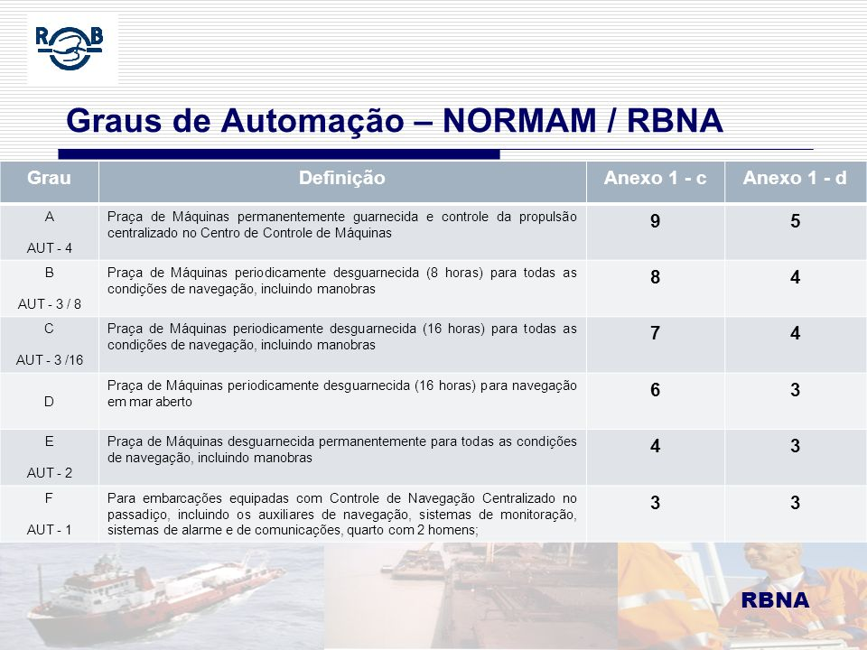 Graus de Automação – NORMAM / RBNA