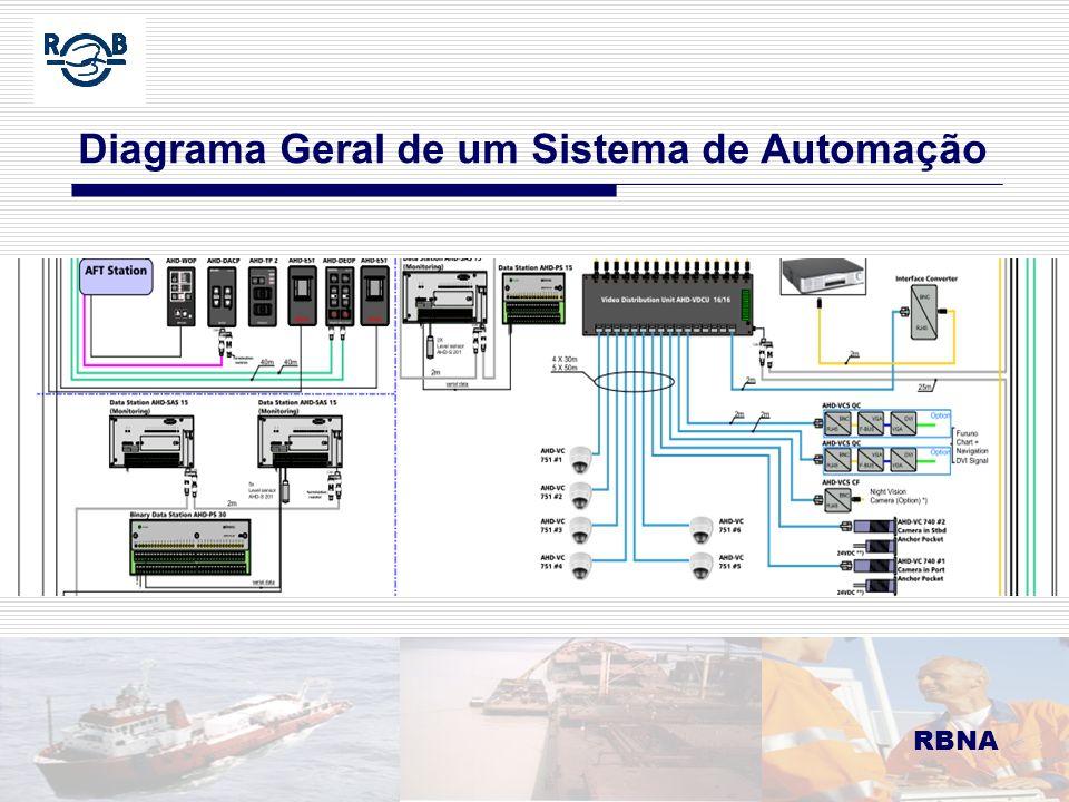 Diagrama Geral de um Sistema de Automação