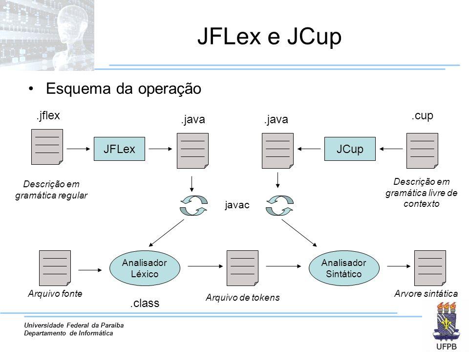 JFLex e JCup Esquema da operação .jflex .cup .java .java JFLex JCup