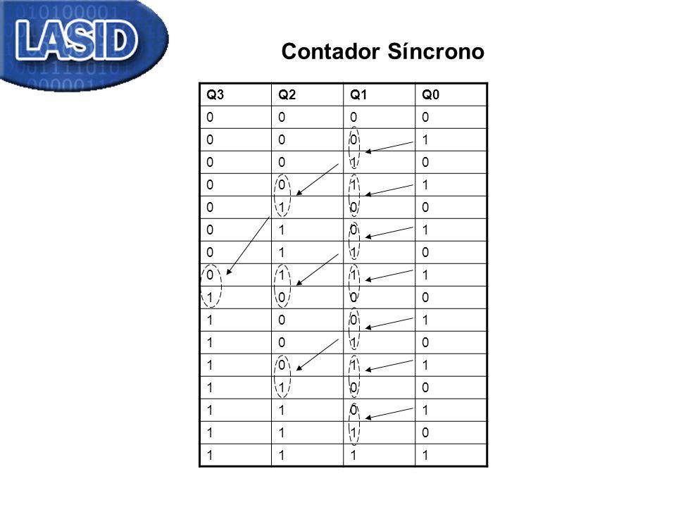 Contador Síncrono Q3 Q2 Q1 Q0 1