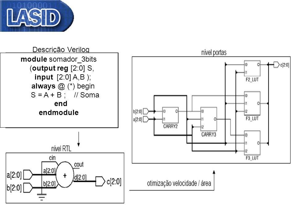 Somador 4 bits – Símbolo Descrição Verilog module somador_3bits
