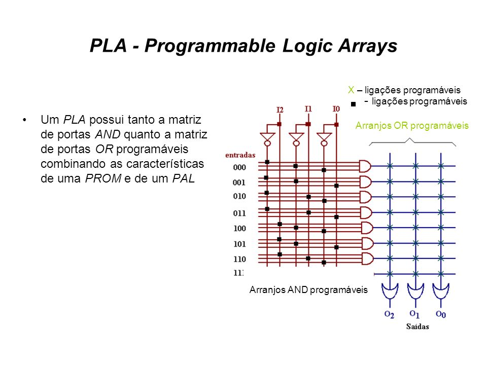 PLA - Programmable Logic Arrays