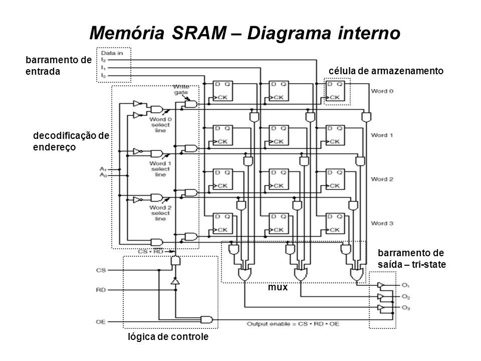 Memória SRAM – Diagrama interno
