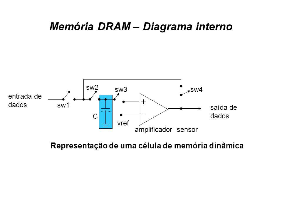 Memória DRAM – Diagrama interno