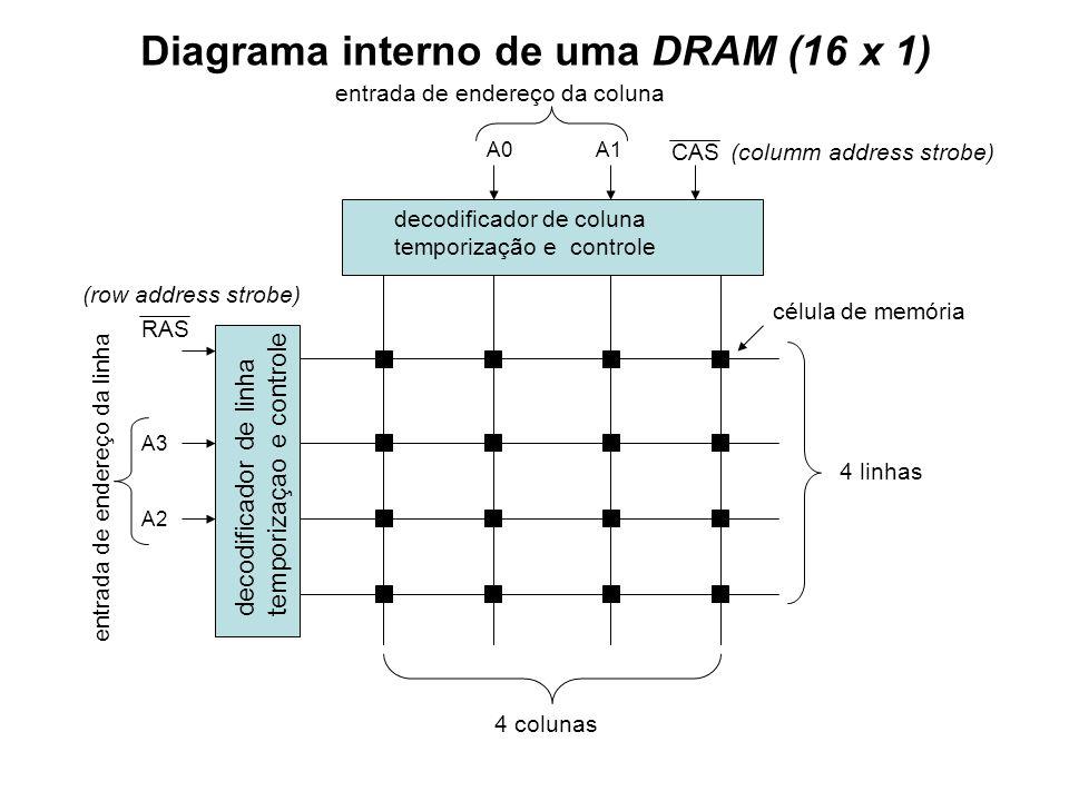Diagrama interno de uma DRAM (16 x 1)