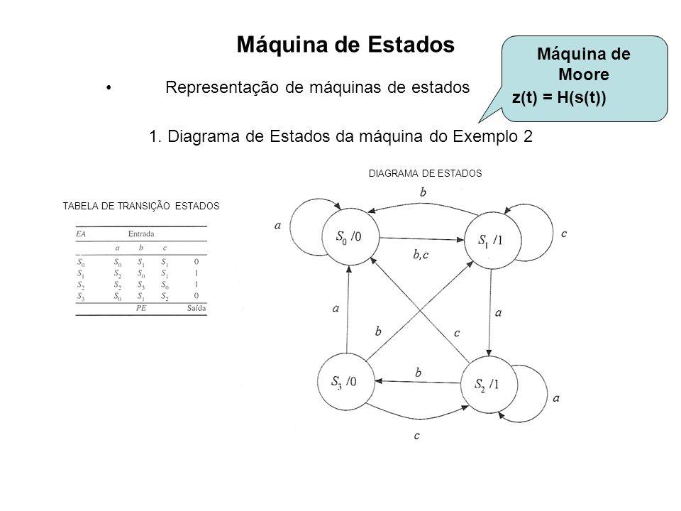 Máquina de Estados Máquina de Moore z(t) = H(s(t))