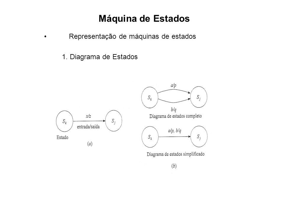 Representação de máquinas de estados 1. Diagrama de Estados