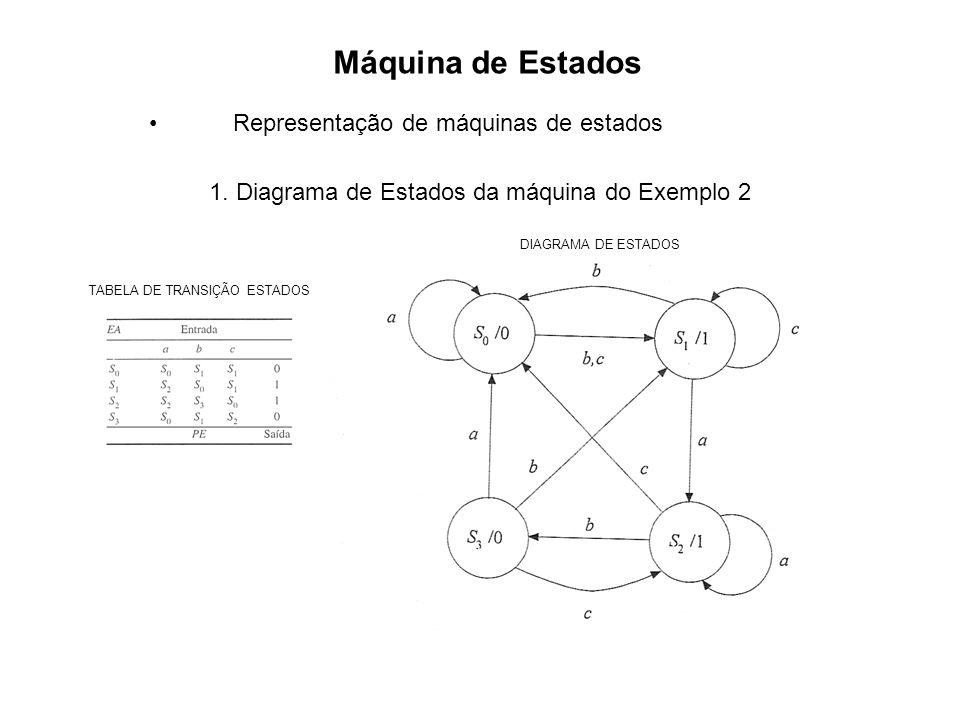 Máquina de Estados Representação de máquinas de estados