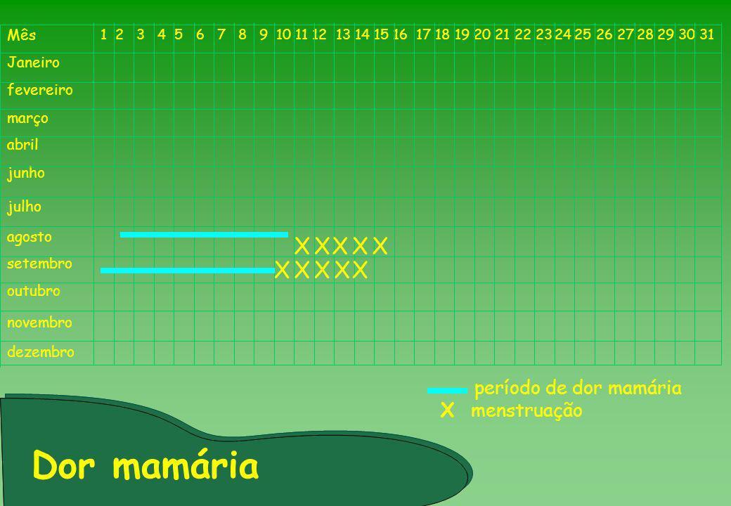 Dor mamária X período de dor mamária X menstruação Mês Janeiro