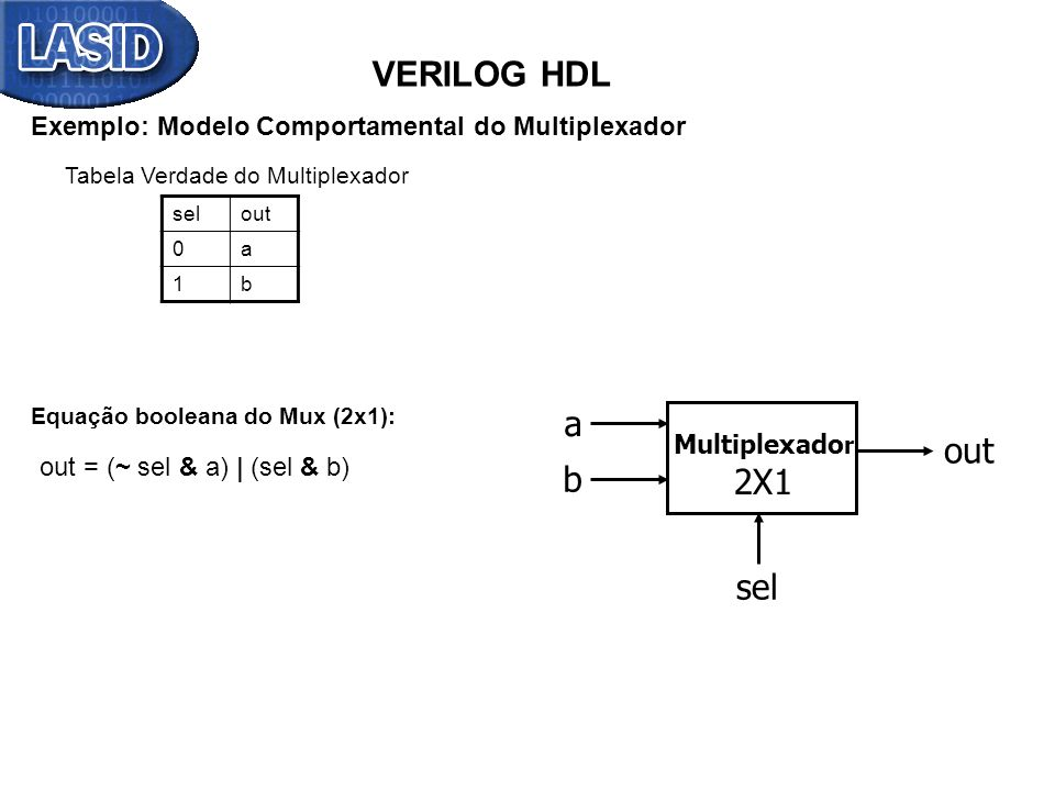 VERILOG HDL Exemplo: Modelo Comportamental do Multiplexador. Tabela Verdade do Multiplexador. sel.