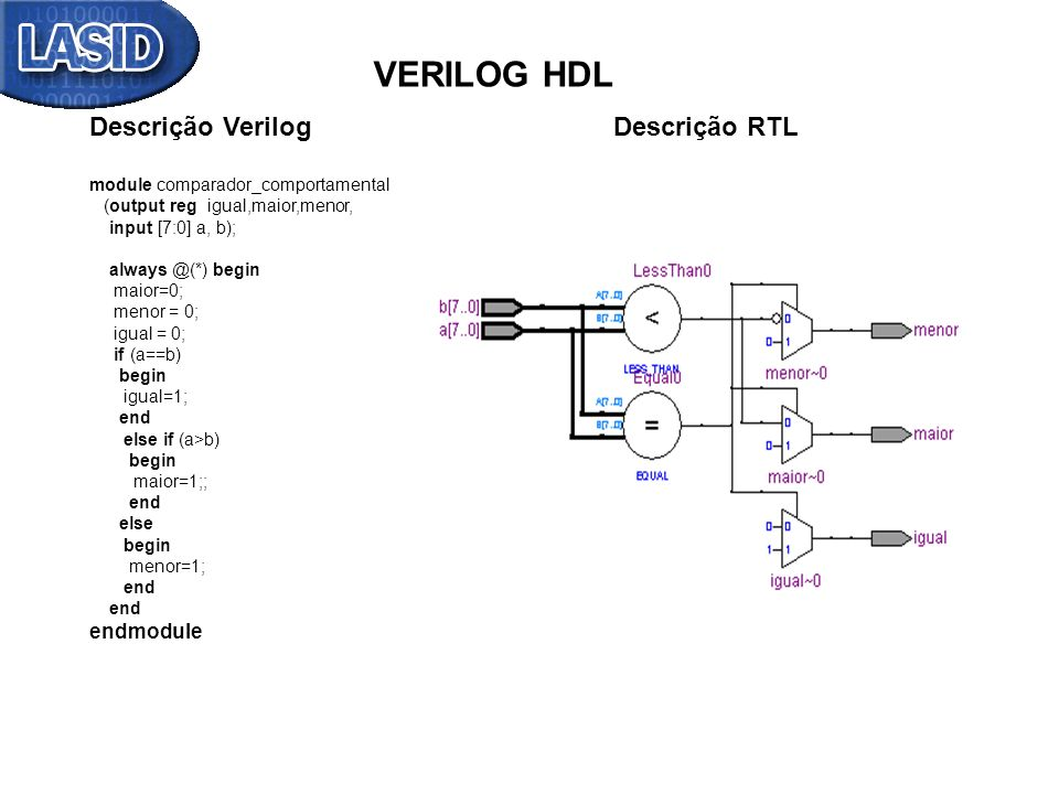 VERILOG HDL Descrição Verilog Descrição RTL endmodule
