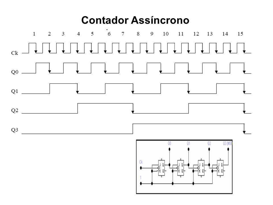 Contador Assíncrono