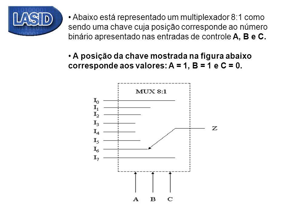 Abaixo está representado um multiplexador 8:1 como sendo uma chave cuja posição corresponde ao número binário apresentado nas entradas de controle A, B e C.