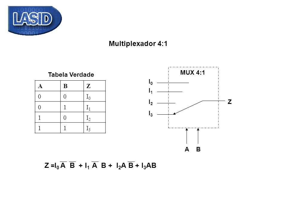 Z =I0 A + I1 B B + I2A B + + I3AB Multiplexador 4:1 MUX 4:1