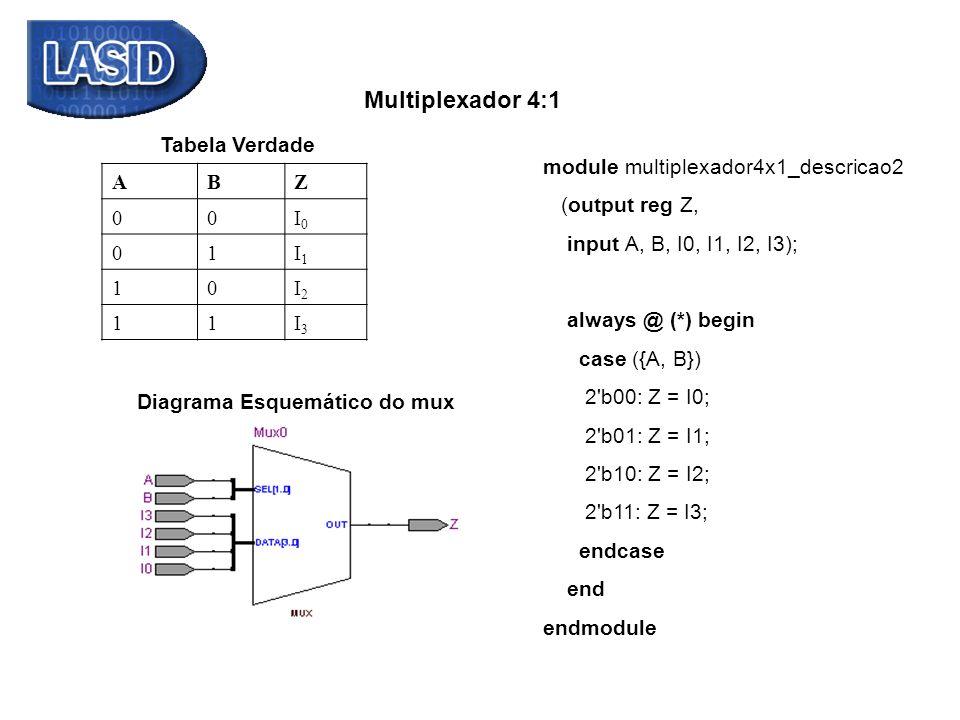 Multiplexador 4:1 Tabela Verdade. module multiplexador4x1_descricao2. (output reg Z, input A, B, I0, I1, I2, I3);