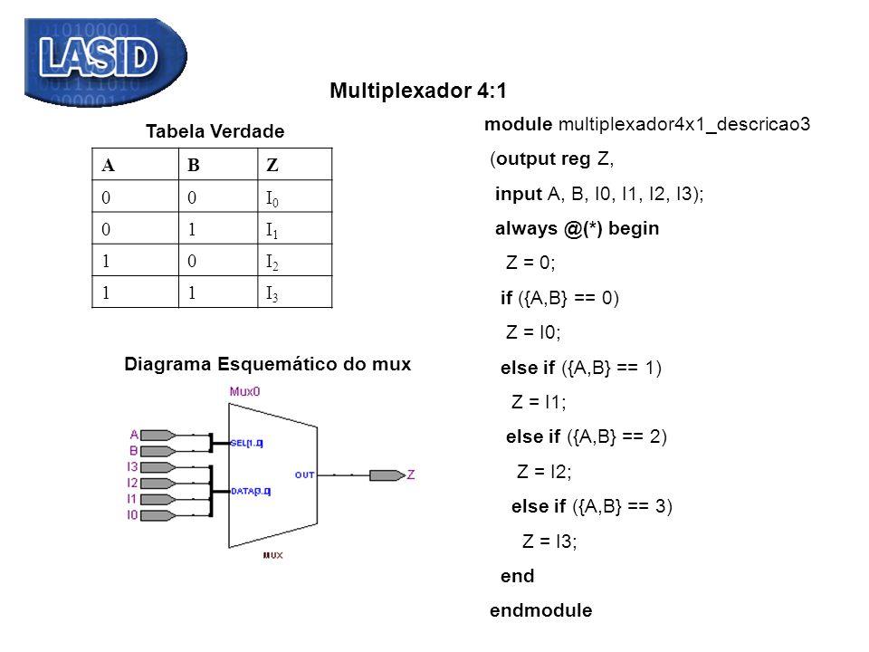 Multiplexador 4:1 module multiplexador4x1_descricao3. (output reg Z, input A, B, I0, I1, I2, I3);