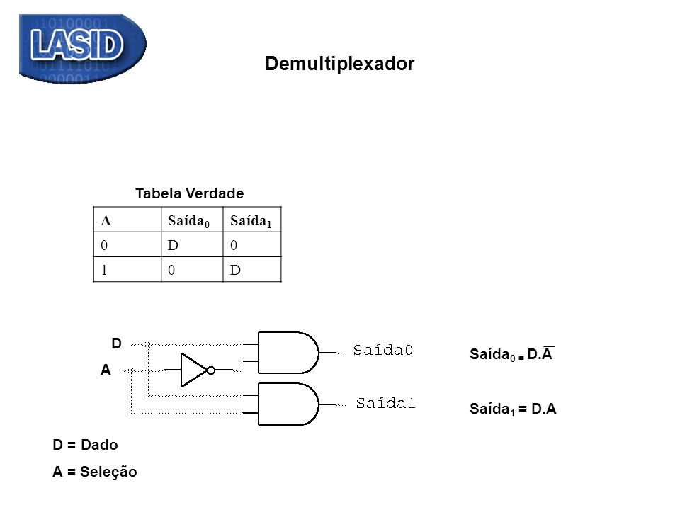 Demultiplexador Tabela Verdade A Saída0 Saída1 D 1 D Saída0 = D.A