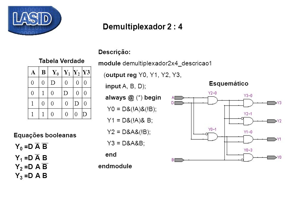 Demultiplexador 2 : 4 Y0 =D A B Y1 =D A B Y2 =D A B + Y3 =D A + B +