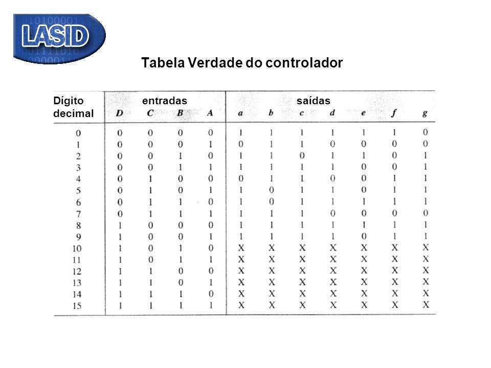 Tabela Verdade do controlador