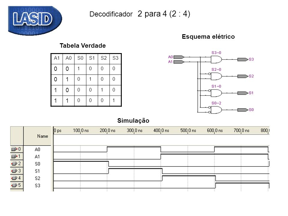 Decodificador 2 para 4 (2 : 4)