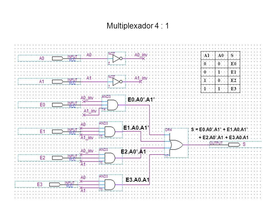 Multiplexador 4 : 1 E0.A0'.A1' E1.A0.A1' E2.A0'.A1 E3.A0.A1 A1 A0 S E0