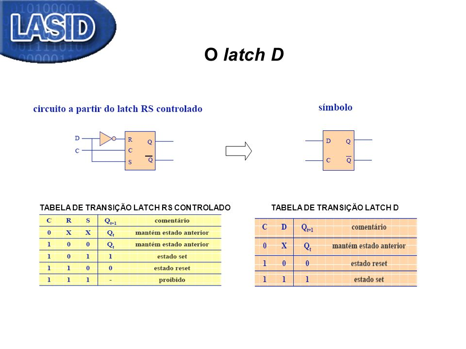 O latch D TABELA DE TRANSIÇÃO LATCH RS CONTROLADO