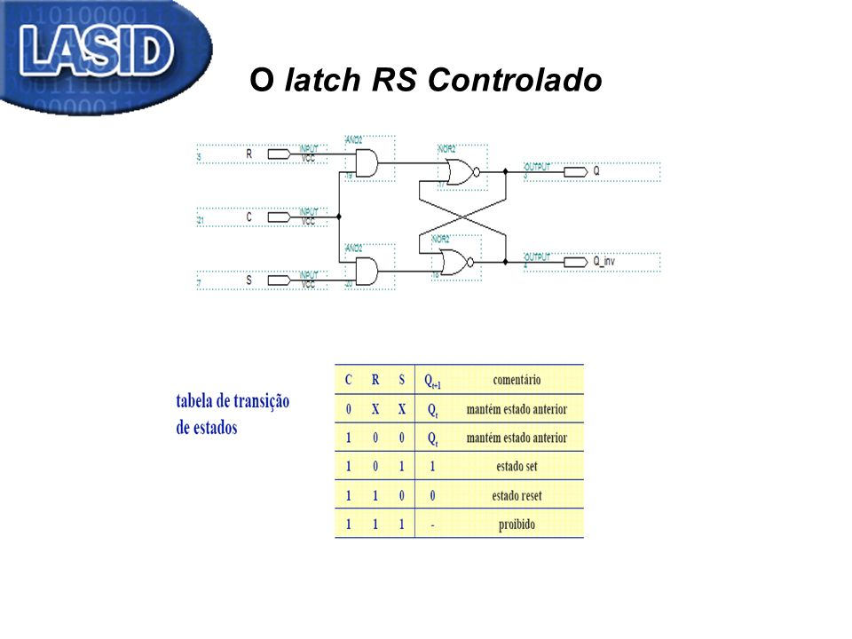 O latch RS Controlado