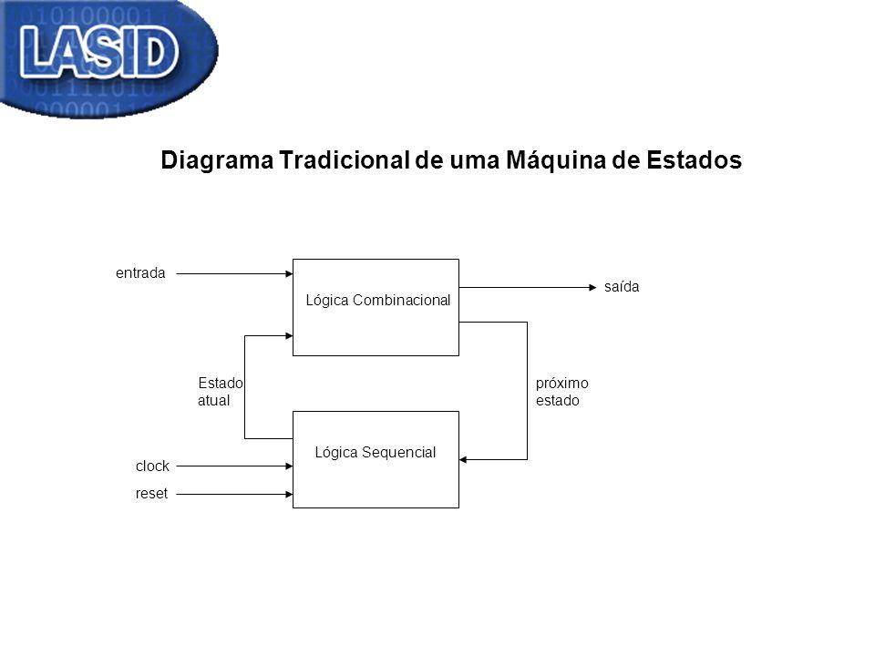 Diagrama Tradicional de uma Máquina de Estados