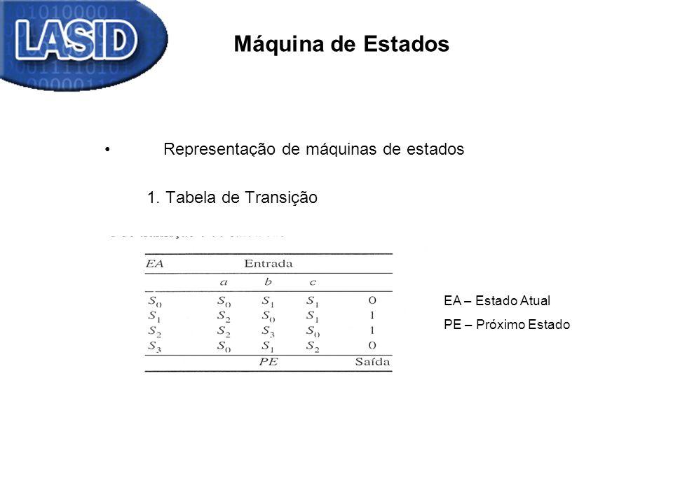 Representação de máquinas de estados 1. Tabela de Transição